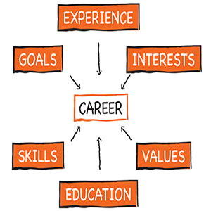 What are the Benefits of Career Assessment Tests?