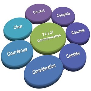How 7 C's of Communication can be Effective Tools for the Students?