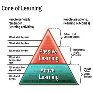 Active Learning: Helping to Meet Learning Objectives