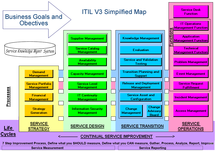Can non-IT organizations use ITIL?