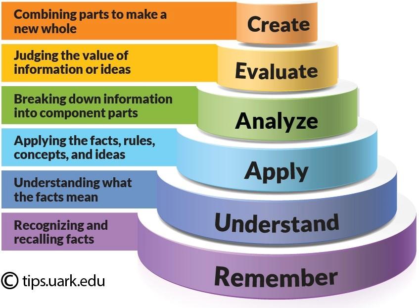 create evaluate Analyze Apply